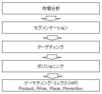 マーケティング戦略フロー